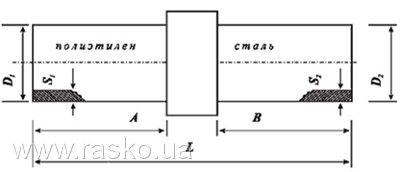 Схема соединения  «Полиэтилен сталь»