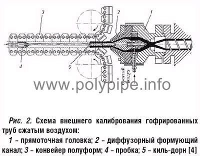Схема загрузки труб машину